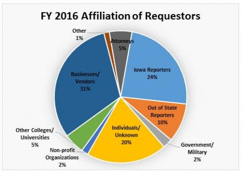 Graph of Affiliation of Requesters