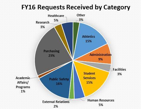 Graph of Requests Received by Category