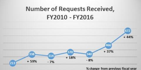 Graph of Number of Requests Received