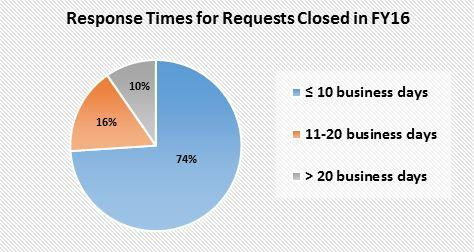 Graph of Response Times